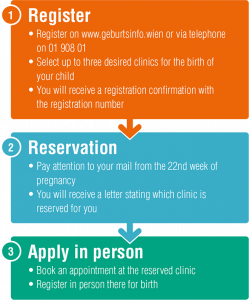 GiWi Registration